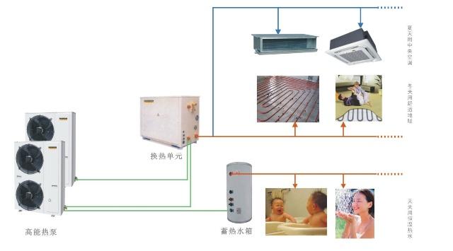 三联供的机器:夏天用中央空调、冬天用舒适地暖、天天用恒温热水 只用一套机器即可搞定,他的好处有: 1.节能:采用空气源热泵cop值在平均在3.5以上更节能; 2.低碳环保:夏天余热回收,减少向室外排放热量还可以提供完全免费的生活热水; 3.舒适:和五星级宾馆一样的中央空调系统,比传统分体空调或者冷媒变频中央空调舒适度高; 冬季采用地暖,头凉脚暖,最符合人体工学的取暖方式; 4.