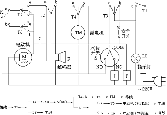 (1) 电源电路   电源变压器T初级输入220V电压,次级输出9V交流电压,经桥式整流C7滤波,得直流电压UA,经VT10、VD2、VD3、R28组成的简单电路稳压,分两路输出:一路经VD6隔离,C3、C4滤波后输出6V电压,为微处理器供电,用UC表示;另一路经VD17隔离,C14滤波后输出,用UB表示,供指示灯(LED)显示和驱动可控硅用。   ZNB为压敏电阻,相当于一个双向稳压二极管,起过压保护作用。 (2) 时基电路 由二极管VD13、R36 、三极管VT5及R37、R38、C9组成,如图所示