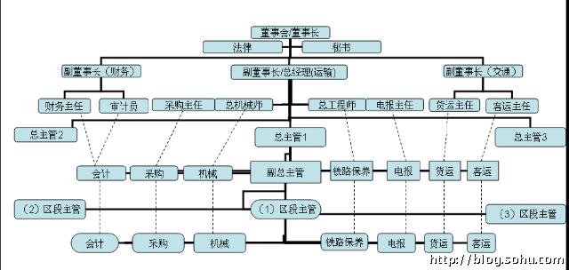 19世纪70年代,大铁路公司的组织结构见图